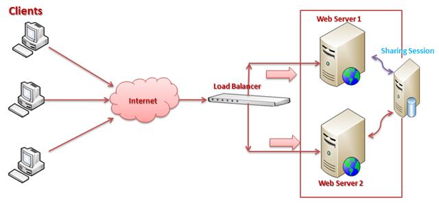 Web farm working simulation